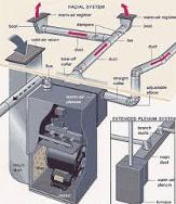 Forced Air Furnace System